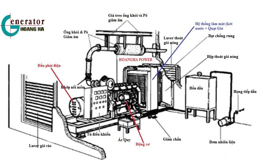 Phòng máy phát điện